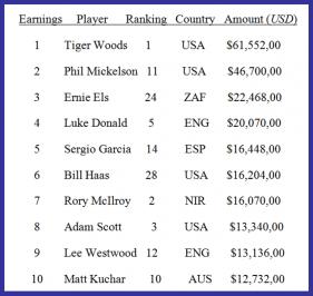 2012 Money List