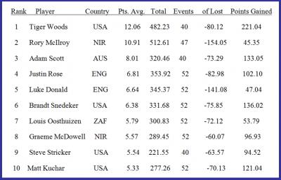 Current World Golf Rankings